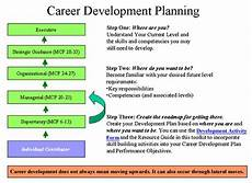 Career Development Goal Examples Assignment On Intangible Assets Assignment Point