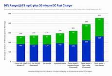 Tesla Charging Rate Chart 2020 Kia Soul Ev Efficiency Highway Range Amp Charging