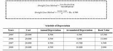 Straight Line Method Of Depreciation Depreciation Accountancy Knowledge