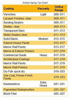 Wagner Paint Sprayer Tip Size Chart How To Select The Proper Airless Tips For The Painting Job