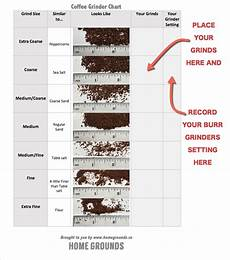 Coffee Grind Size Chart The Last Coffee Grind Size Chart You Ll Ever Need Home