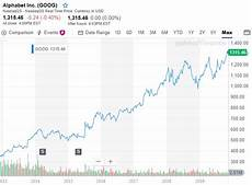 Yahoo Stock Forecast Google Stock Forecast 2020 Google Alphabet Buy