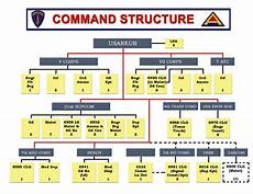 Army Materiel Command Org Chart Army Amc Org Chart