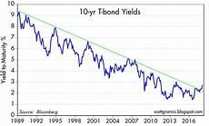 Canada 10 Year Bond Yield Chart Rising Bond Yields Are A Good Thing Seeking Alpha