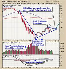 Uso Etf Chart Gold Silver Oil Amp Gas Technically Speaking Etf