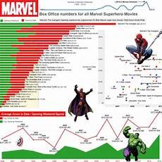 Superhero Movie Chart Marvel Super Hero Movies Box Office Stats Oc