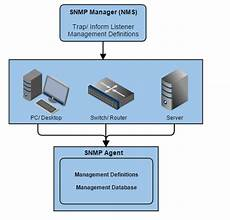 Snmp Protocol Snmp Simple Network Management Protocol
