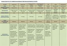 Suture Types Chart Surgical Sutures Biotextiles 2011