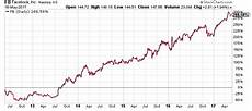 Facebook Chart Price 3 Likely Technology Stock Splits To Watch In 2017