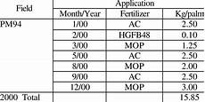 Accounting Debit And Credit Chart Case Study Year 2000 Fertilizer Manuring Schedule For