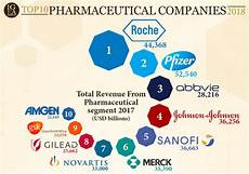 Pharmaceutical Sales Companies Top 10 Pharmaceutical Companies 2018 Pharma Excipients