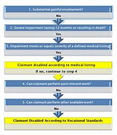 Social Security Disability Process Flow Chart What We Do To Develop Your Social Security Disability Claim