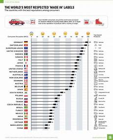 2017 Chart Labels Chart The World S Most Respected Made In Labels