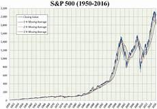 S P 500 Chart 10 Years S Amp P 500 Index Wikipedia