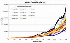 Montecarlo Simulation Monte Carlo Simulation Software Will Help You Become A