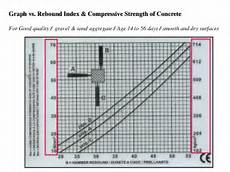 Rebound Hammer Conversion Chart Assessment Of Fire Damage And Structural Rectification