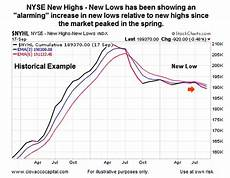 1999 stock market chart are new highs vs new lows sounding market alarm bells