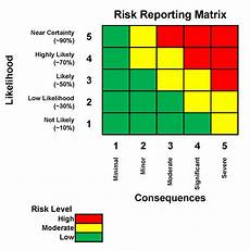 Reporting Matrix Template Counterfeit Part Risk Analysis Moving From Subjective