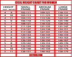 Ladies Height And Weight Chart Do You Need Weight Loss Ideal Weight Chart For Women
