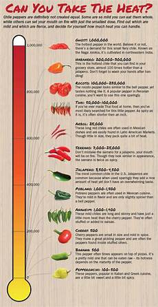 Chili Heat Chart Scoville Scale The Byte Curator