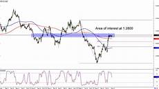 Gbp Chf Historical Chart Chart Art Retracement Setups On Nzd Cad And Gbp Chf