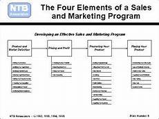 Sales And Marketing Plan Templates 17 Sales And Marketing Business Plan Examples In Pdf Ms