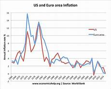 World Inflation Chart Fall In Global Inflation Rates Economics Help