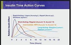 Lantus Peak Times Chart How Long Does It Take Lantus Insulin Glargine Injection