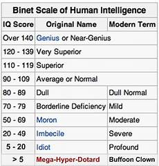 Iq Points Chart What Exactly Is A Progressed Chart For Maturity Of A