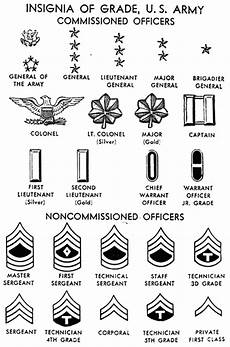 Police Officer Rank Chart Staff Sergeant Evan J Pearson Military Ranks