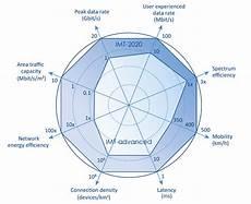 5g Chart Etsi Mobile Technologies 5g 5g Specs Future Technology