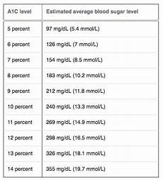 5 8 A1c Chart What Is A1c In Diabetes