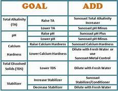 Swimming Pool Test Chart Swimming Pool Chemicals A Helpful Chart Swimming Pool
