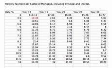 Rate Per Thousand Mortgage Chart Untitled Document Jwilson Coe Uga Edu