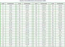 Height In Inches To Cm Conversion Chart Inches To Centimeters How Many Centimeters In An Inch