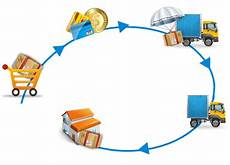 Order Processing Order Processing Services