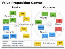 Value Proposition Examples Value Proposition Canvas Example Iw Peter J Thomson