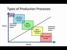 Production Process Types Of Production Processes Youtube
