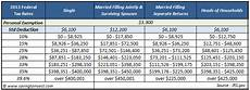 2014 Tax Brackets Chart Your 2013 Tax Rate Understanding Your Irs Marginal And