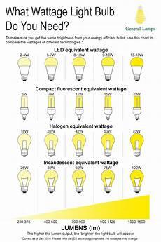 Lumens To Watts Conversion Chart Pdf Watts To Lumens Conversion Chart What Wattage Do You Need