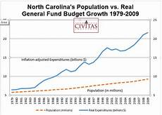 North Carolina Population Chart Fy 2016 17 State Budget Limits Spending Growth Cuts Taxes