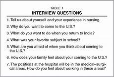 Director Of Nursing Interview Questions Preparing Faculty And Students For An International