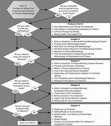 Writing Dissertation Writing And Defending Your Proposal Sage Research Methods