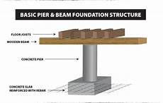 And Beam Sofa Png Image by Image Result For Pier And Beam Foundation Pier And Beam