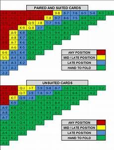 Texas Holdem Chart What S The Worst Starting Hand In Texas Hold Em Poker Quora