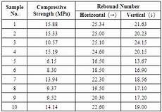 Rebound Hammer Conversion Chart Application Of Rebound Hammer Method For Estimating