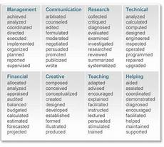 Key Action Words For Resume Resume Action Verbs List Microsoft Word Web Table 1