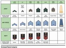 Navy Enlisted Ranks Chart Navy Uniforms Navy Uniforms And Ranks