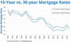 15 Year Mortgage Y Chart 15 Year Mortgage Rate Charts Mortgage Rates Mortgage