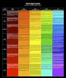 Michael Teachings Chart Pin On Subtle Body Anatomy